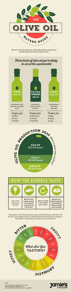 Jamie's Italian Olive Oil Buyers Guide